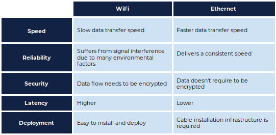 Wi-Fi vs  Ethernet: Which Connection to Use?