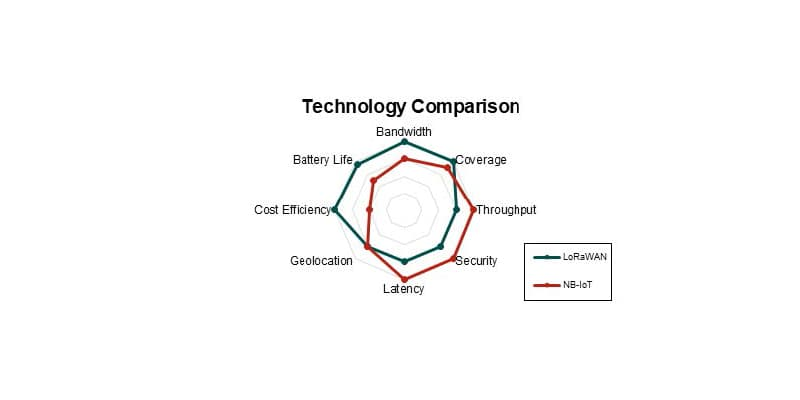 lorawan vs nb-iot technology comparison from ABI Research