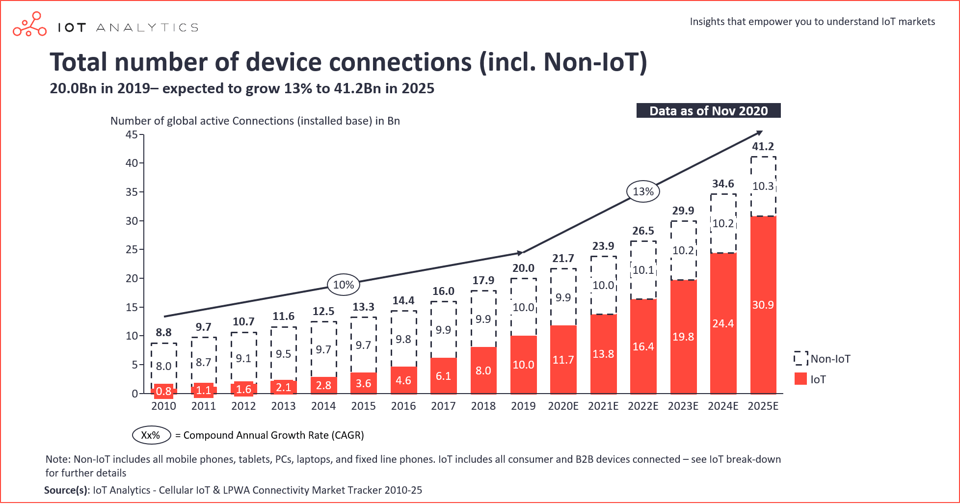 IoT Device Connections Expected Growth