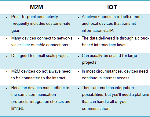 Table comparing IoT and M2M